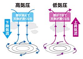 高気圧と低気圧のイラスト